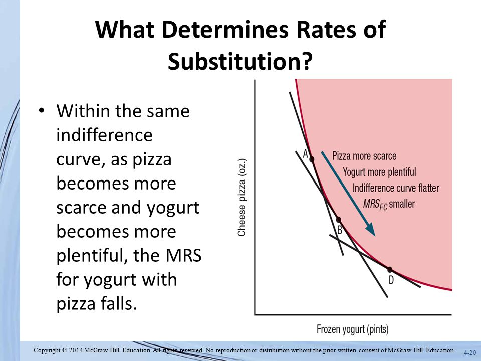 What Determines Rates of Substitution