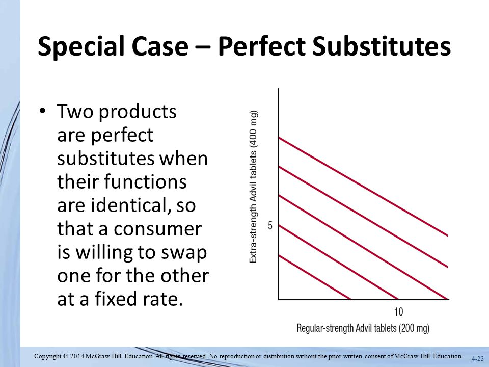 Special Case – Perfect Substitutes
