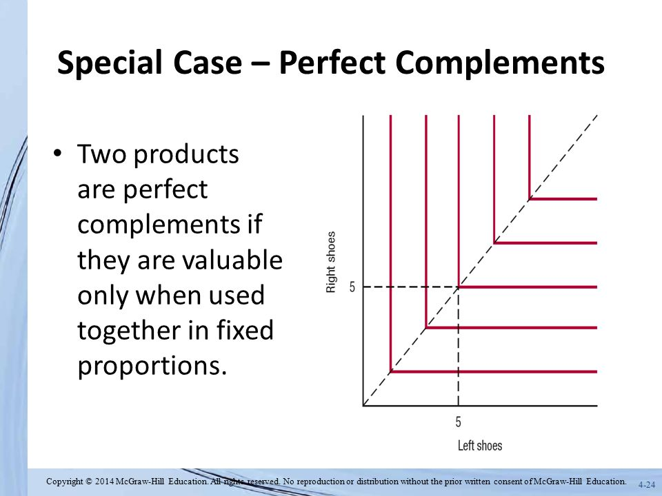 Special Case – Perfect Complements