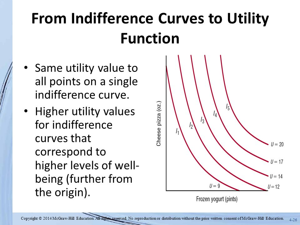 From Indifference Curves to Utility Function