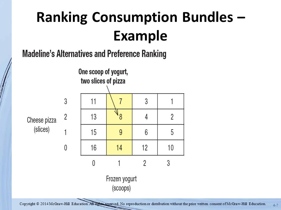 Ranking Consumption Bundles – Example
