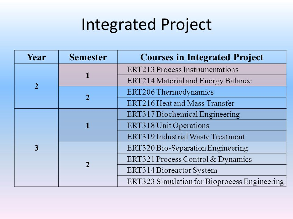 Courses in Integrated Project
