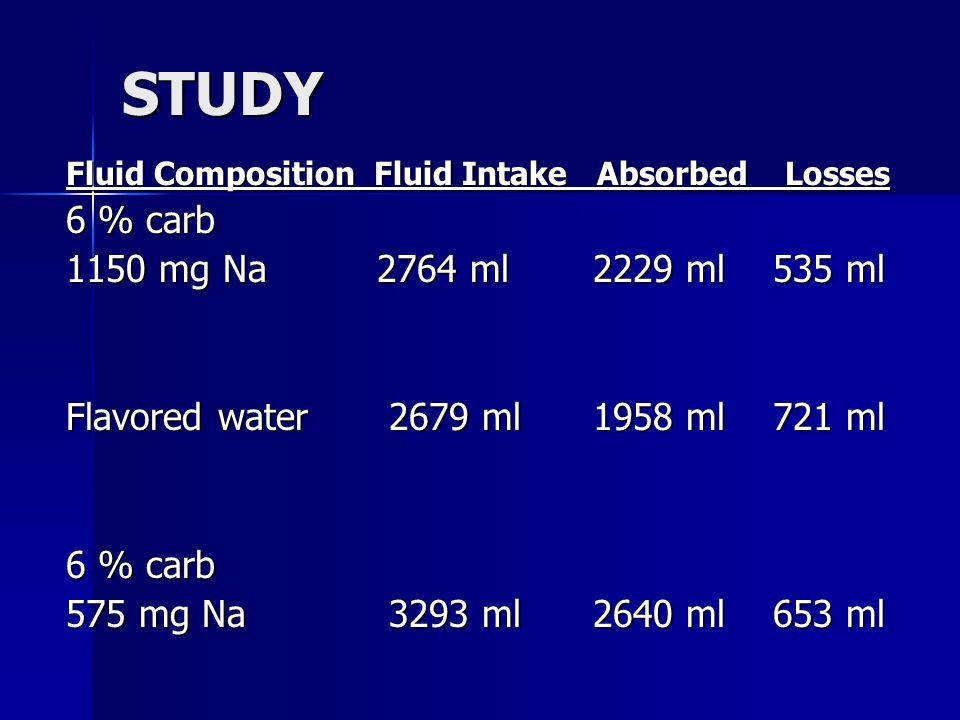 STUDY 6 % carb 1150 mg Na 2764 ml 2229 ml 535 ml
