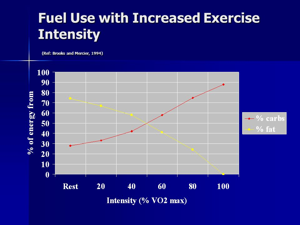 Fuel Use with Increased Exercise Intensity (Ref: Brooks and Mercier, 1994)