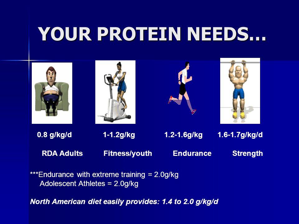 YOUR PROTEIN NEEDS… 0.8 g/kg/d 1-1.2g/kg 1.2-1.6g/kg 1.6-1.7g/kg/d