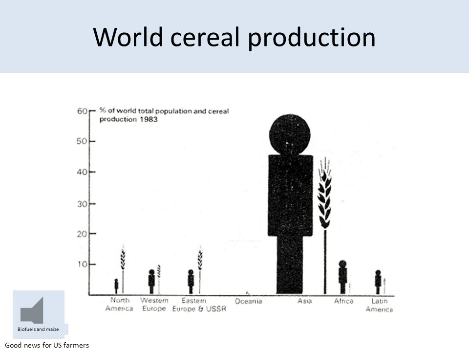 World cereal production
