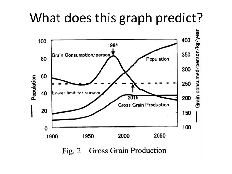 What does this graph predict