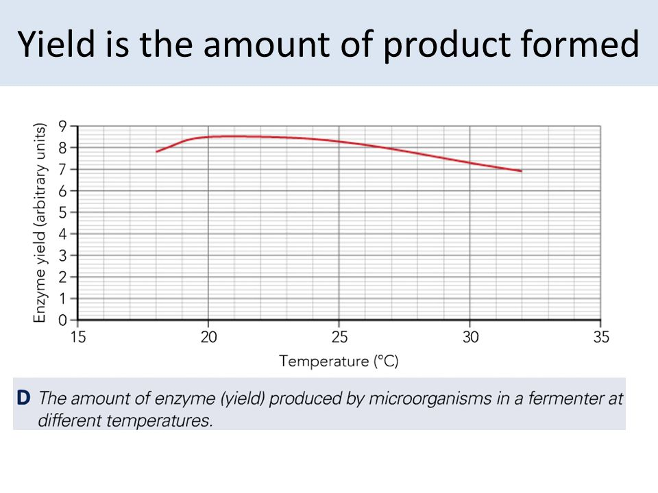 Yield is the amount of product formed