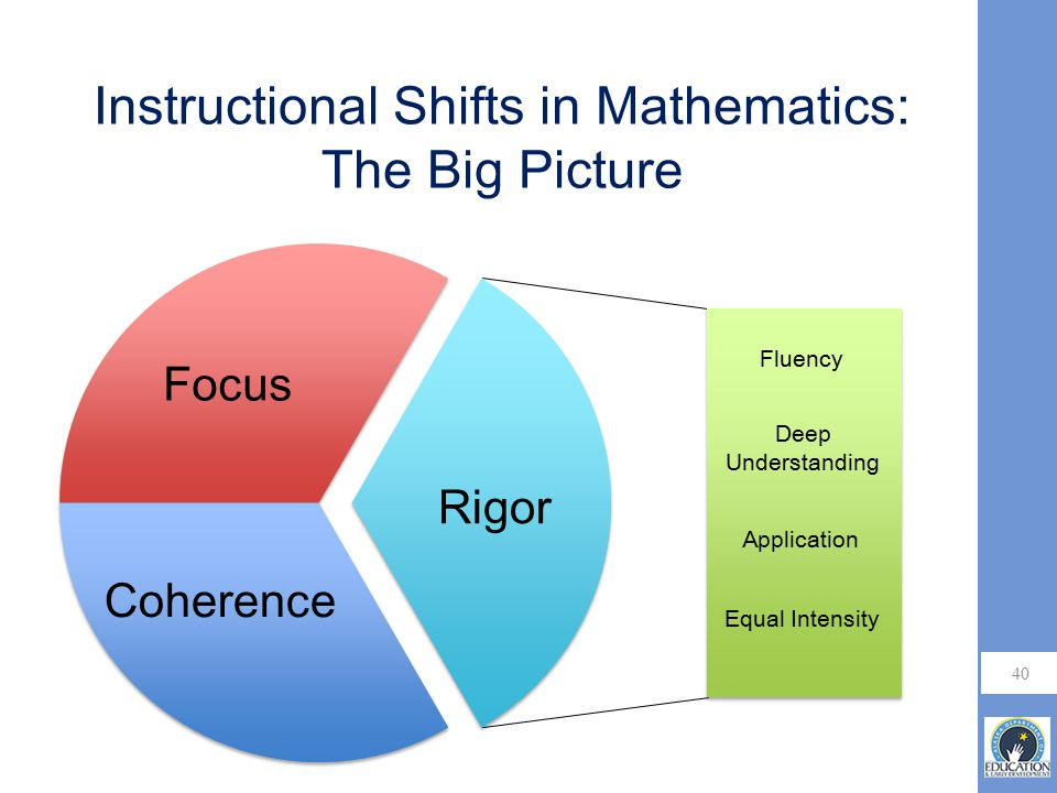 Instructional Shifts in Mathematics: The Big Picture