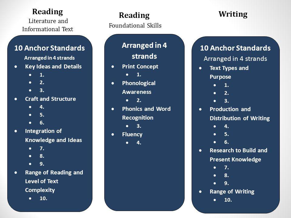 Reading Reading Writing