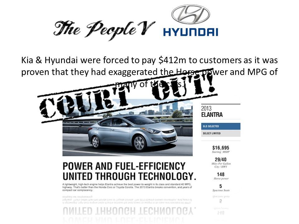 Kia & Hyundai were forced to pay $412m to customers as it was proven that they had exaggerated the Horse power and MPG of many of the cars.