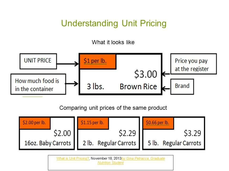 Understanding Unit Pricing