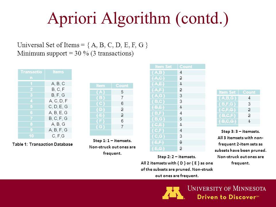 Apriori Algorithm (contd.)