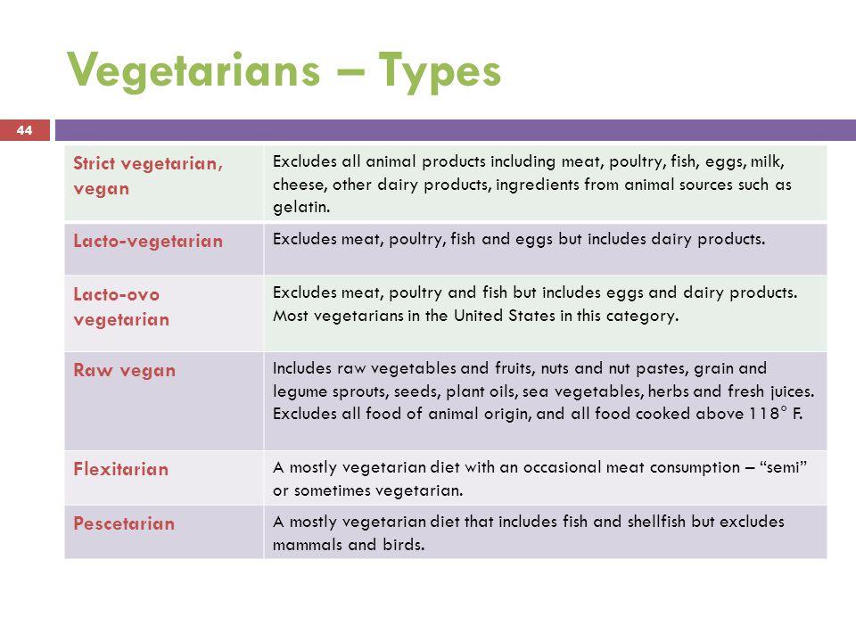 Vegetarians – Types Strict vegetarian, vegan Lacto-vegetarian