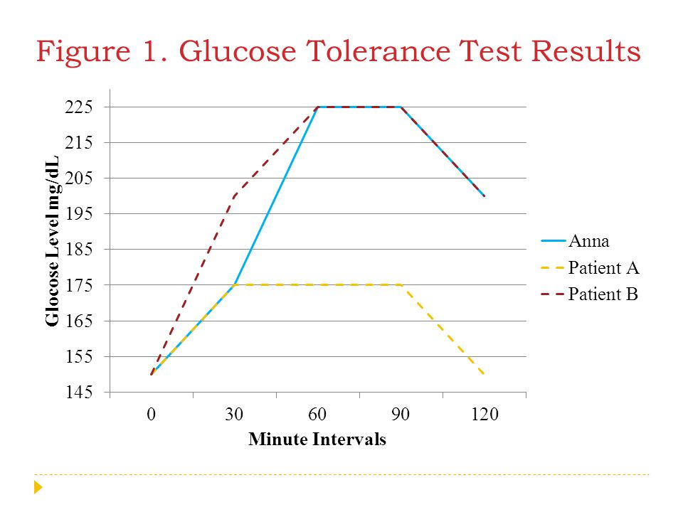 Figure 1. Glucose Tolerance Test Results