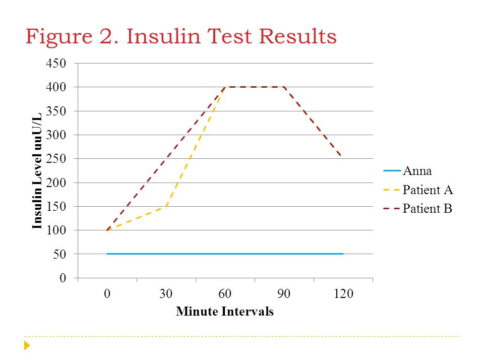 Figure 2. Insulin Test Results