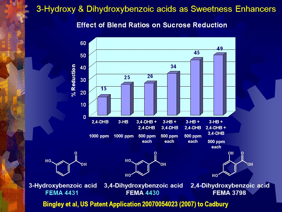 3-Hydroxy & Dihydroxybenzoic acids as Sweetness Enhancers