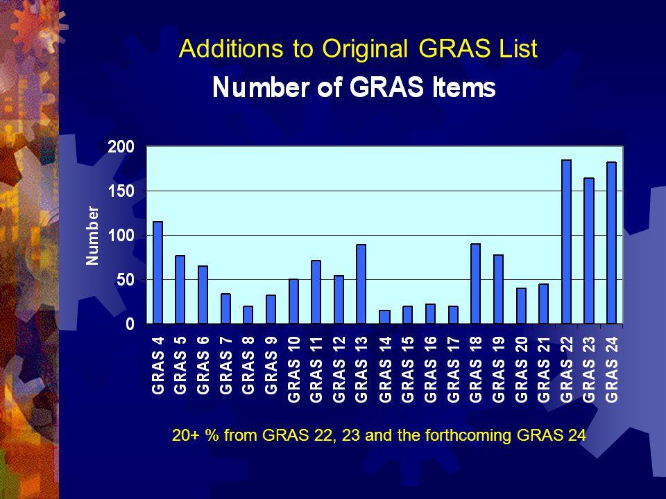 Additions to Original GRAS List