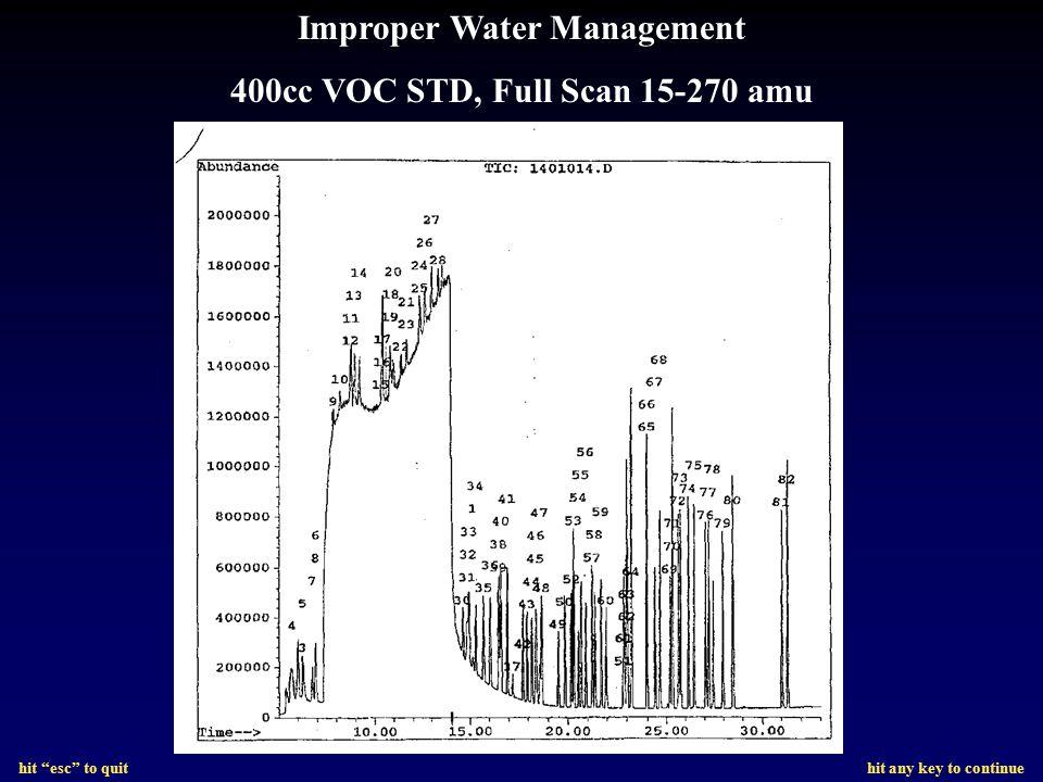 Improper Water Management 400cc VOC STD, Full Scan 15-270 amu
