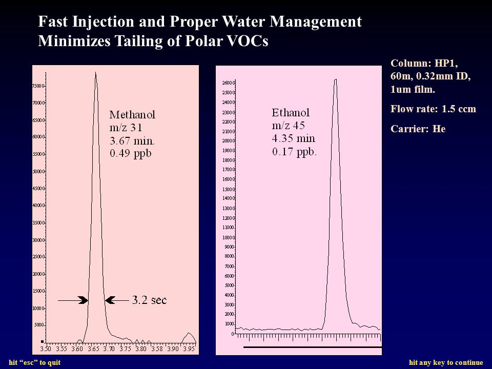 Fast Injection and Proper Water Management Minimizes Tailing of Polar VOCs