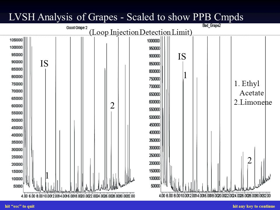LVSH Analysis of Grapes - Scaled to show PPB Cmpds