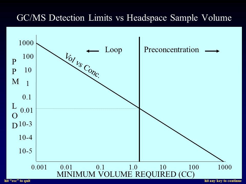 GC/MS Detection Limits vs Headspace Sample Volume