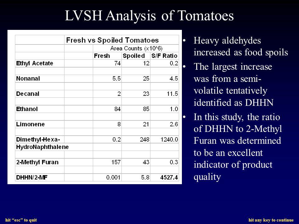 LVSH Analysis of Tomatoes