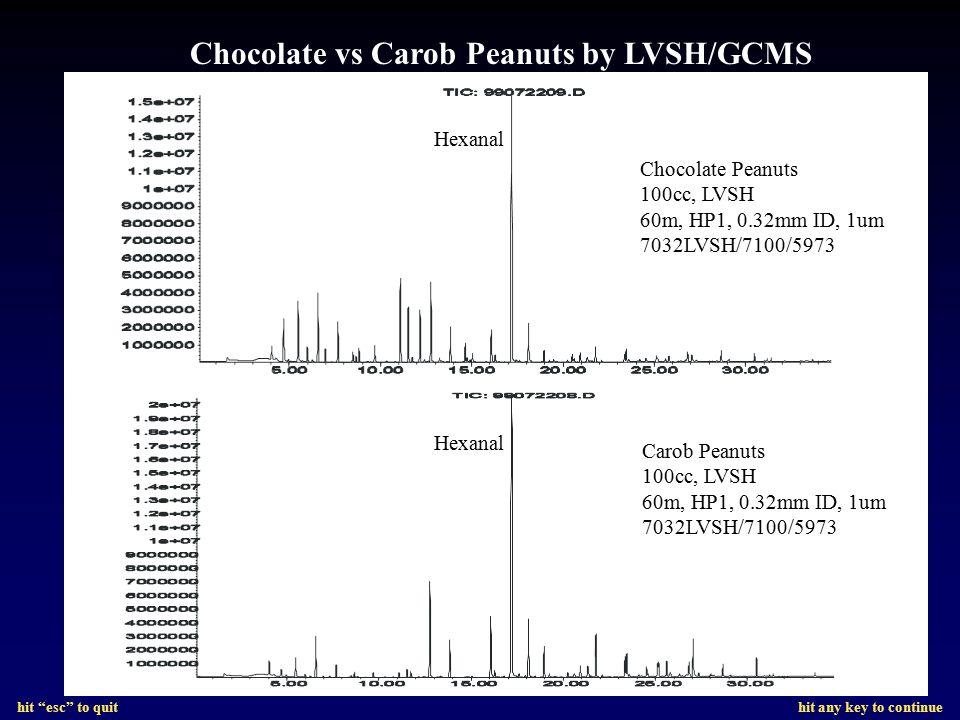 Chocolate vs Carob Peanuts by LVSH/GCMS