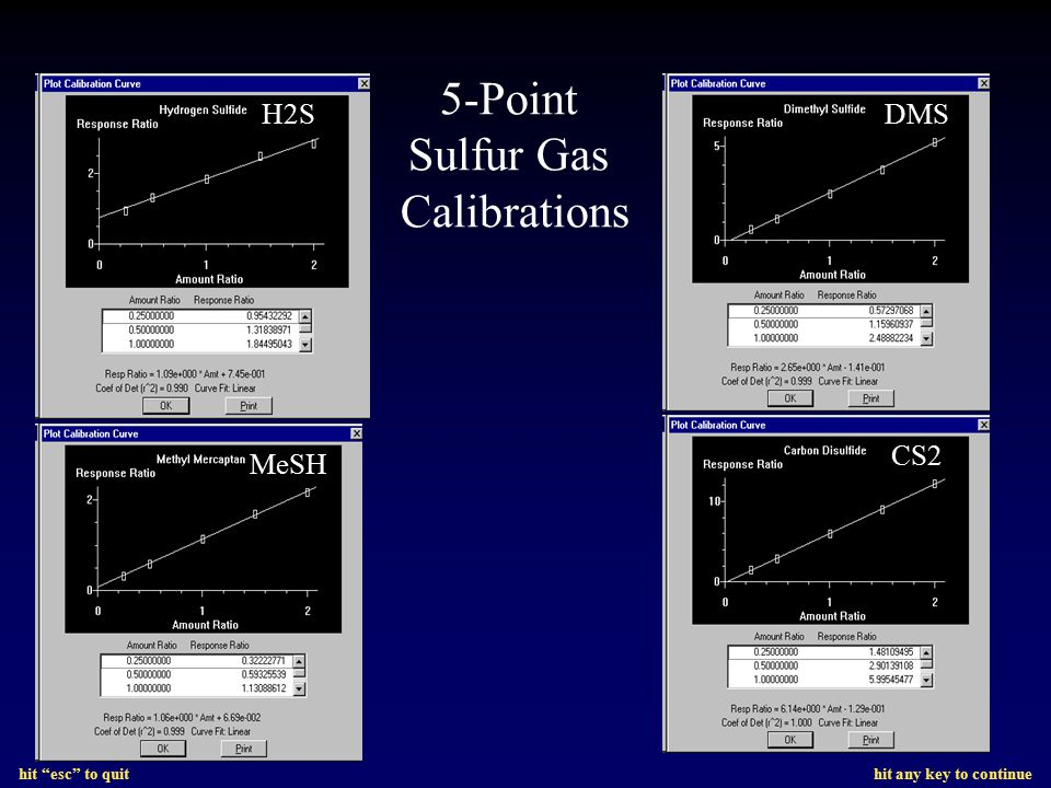 5-Point Sulfur Gas Calibrations