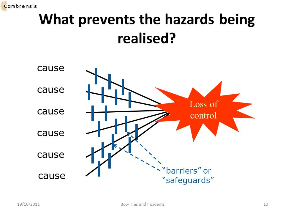 What prevents the hazards being realised