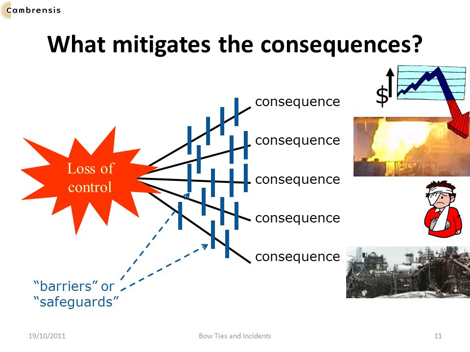 What mitigates the consequences