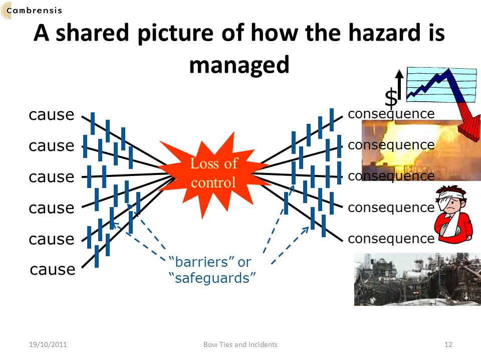 A shared picture of how the hazard is managed