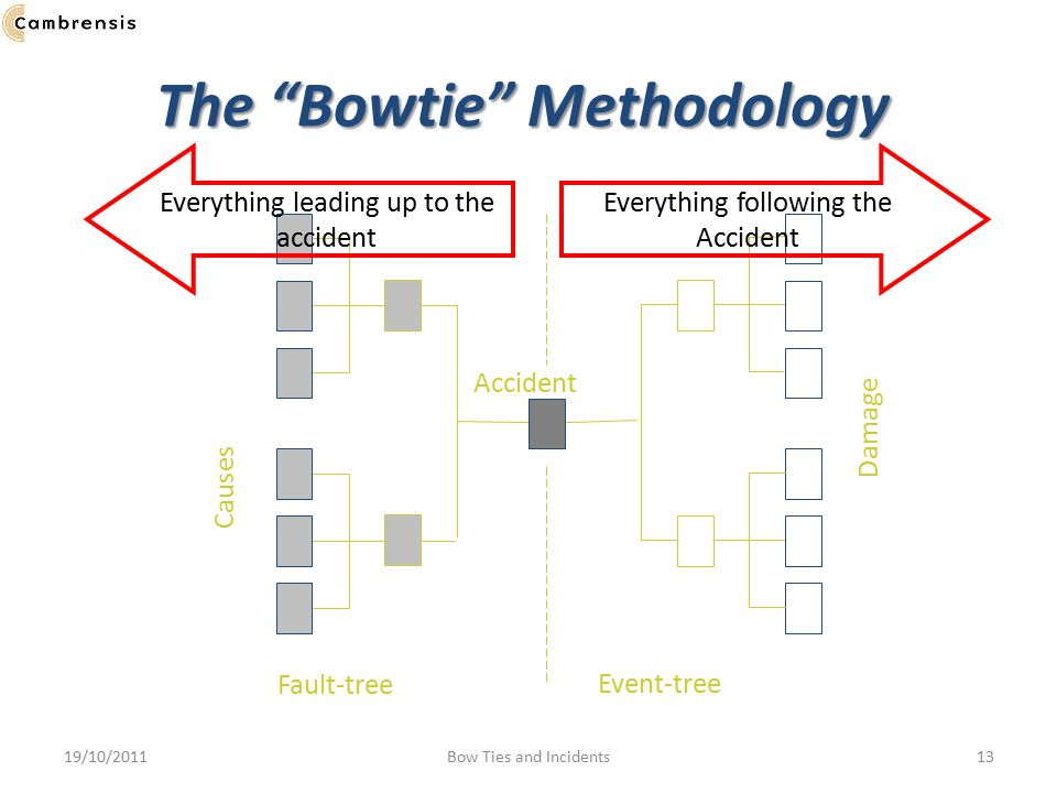 The Bowtie Methodology