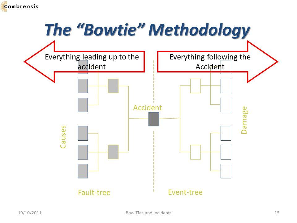 The Bowtie Methodology