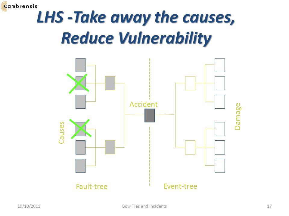 LHS -Take away the causes, Reduce Vulnerability