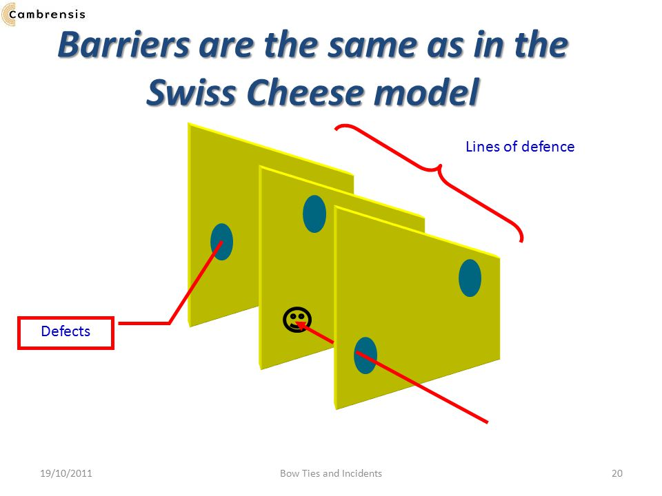 Barriers are the same as in the Swiss Cheese model