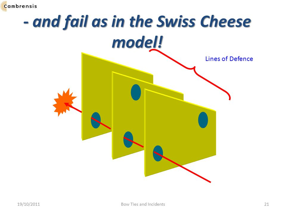- and fail as in the Swiss Cheese model!