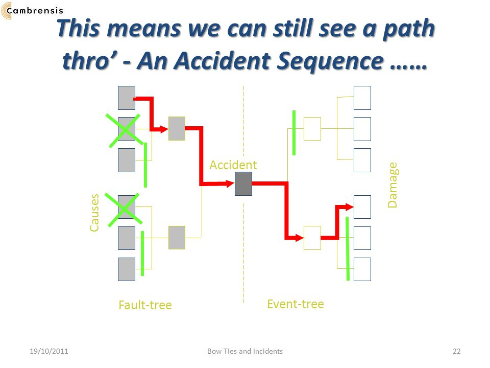 This means we can still see a path thro' - An Accident Sequence ……