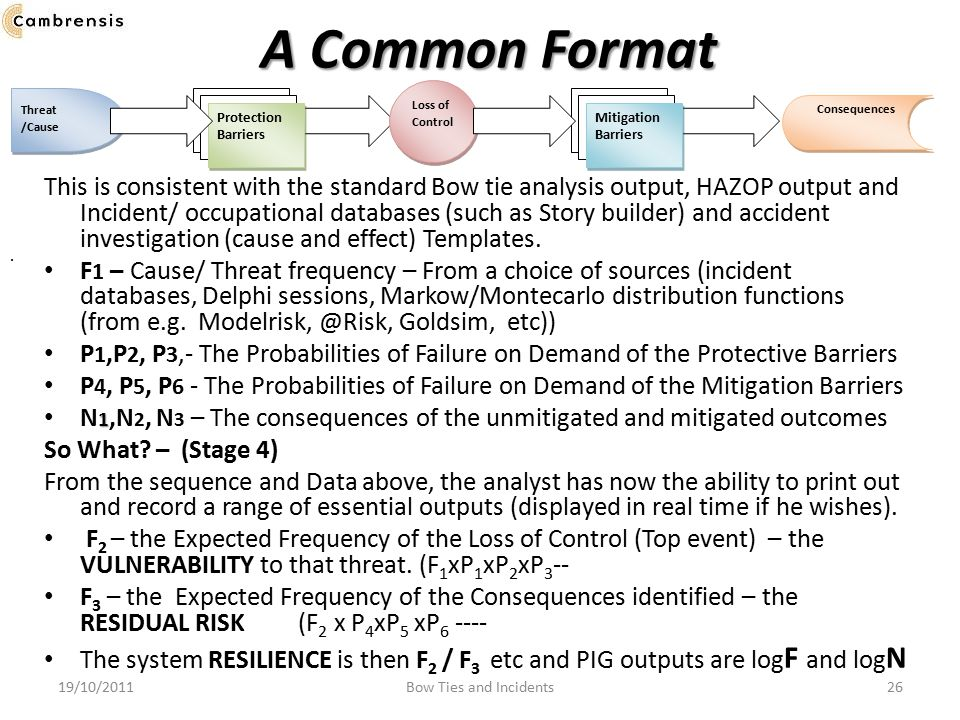 A Common Format Loss of Control. Threat /Cause. .