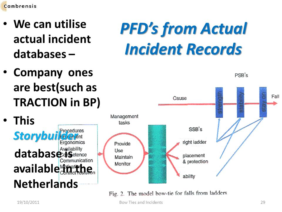PFD's from Actual Incident Records
