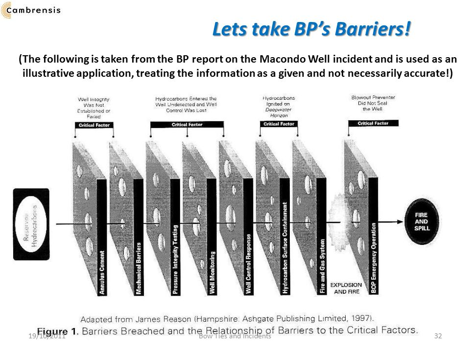 Lets take BP's Barriers!
