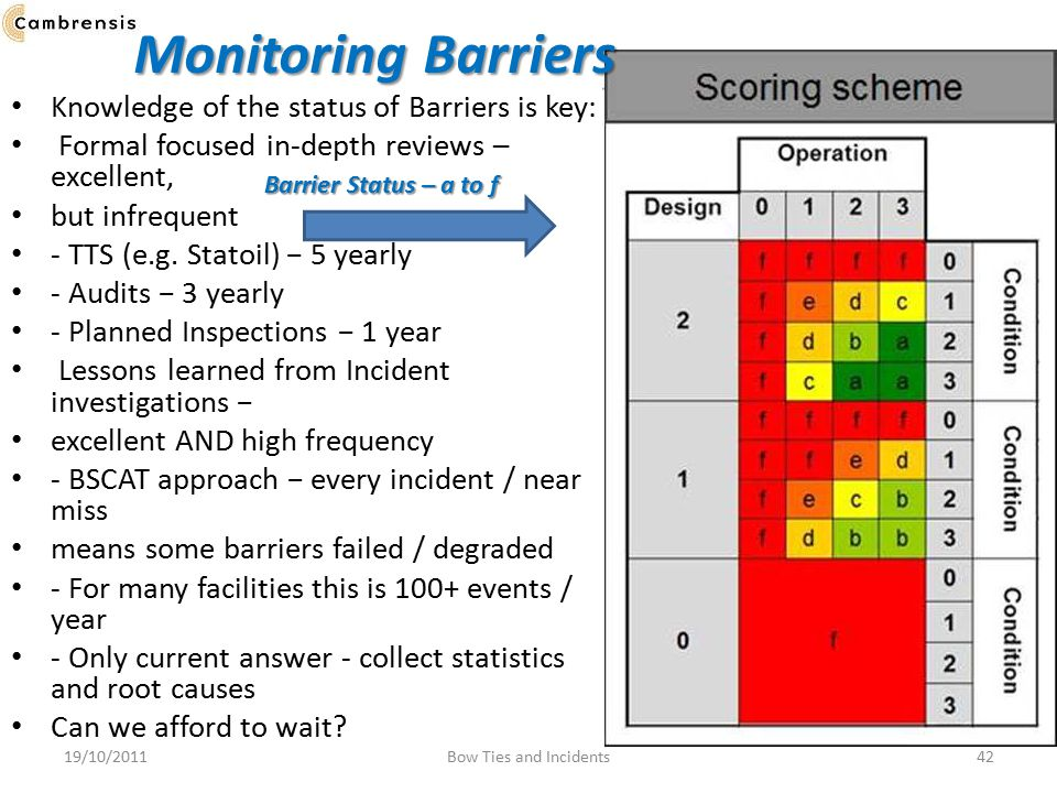 Monitoring Barriers Knowledge of the status of Barriers is key: