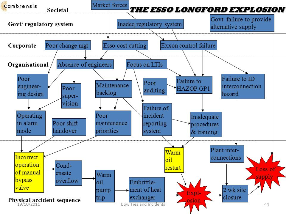 Societal THE ESSO LONGFORD EXPLOSION