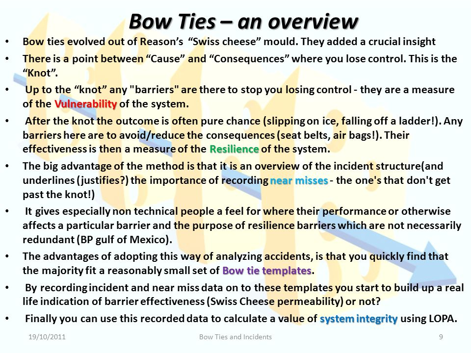 Bow Ties – an overview Bow ties evolved out of Reason's Swiss cheese mould. They added a crucial insight.