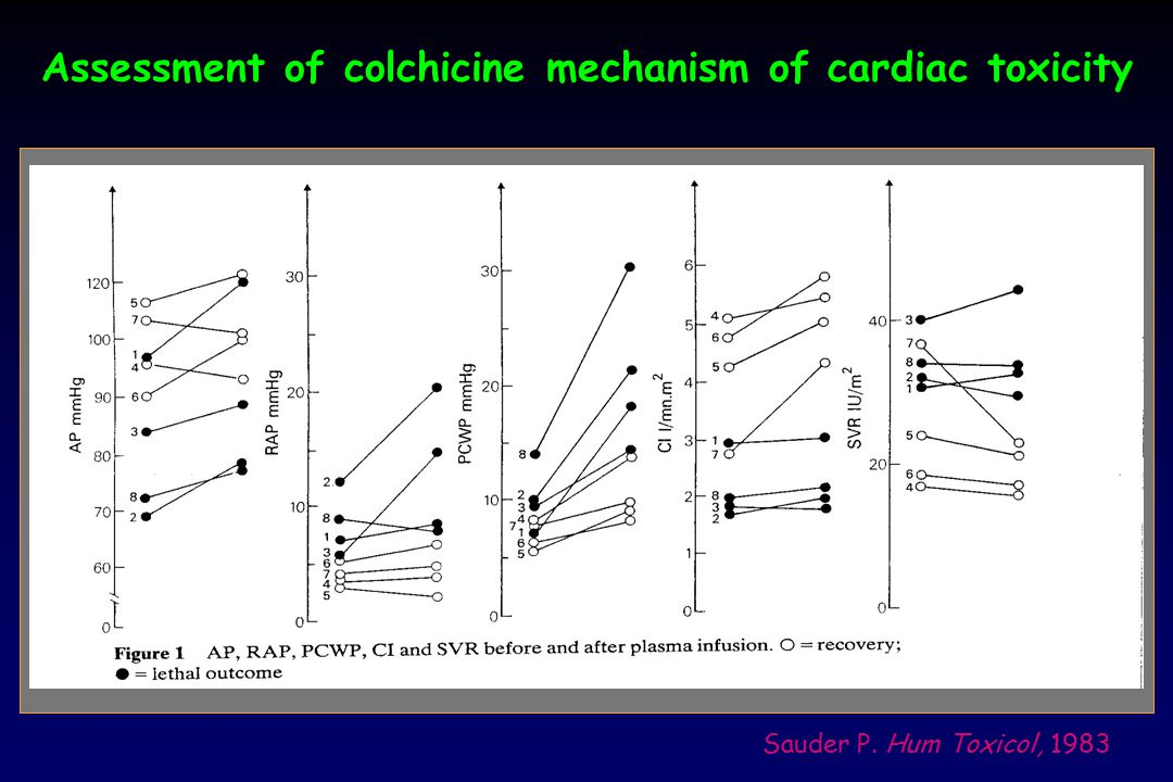 Assessment of colchicine mechanism of cardiac toxicity