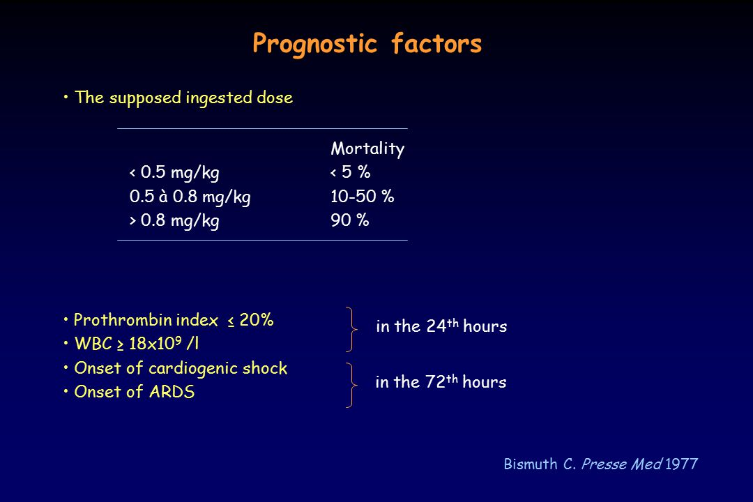 Prognostic factors • The supposed ingested dose Mortality
