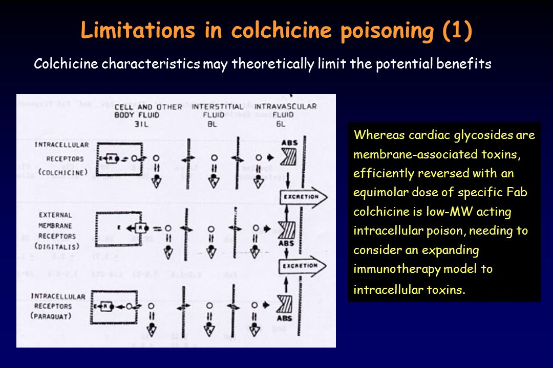 Limitations in colchicine poisoning (1)