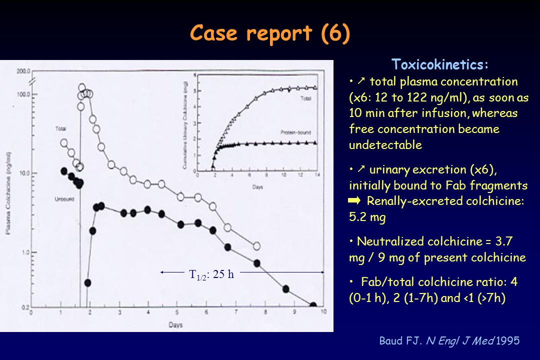 Case report (6) Toxicokinetics: