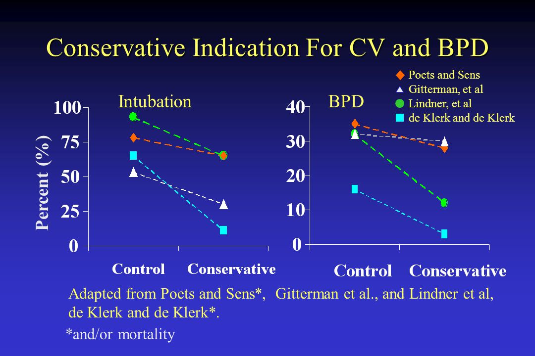 Conservative Indication For CV and BPD