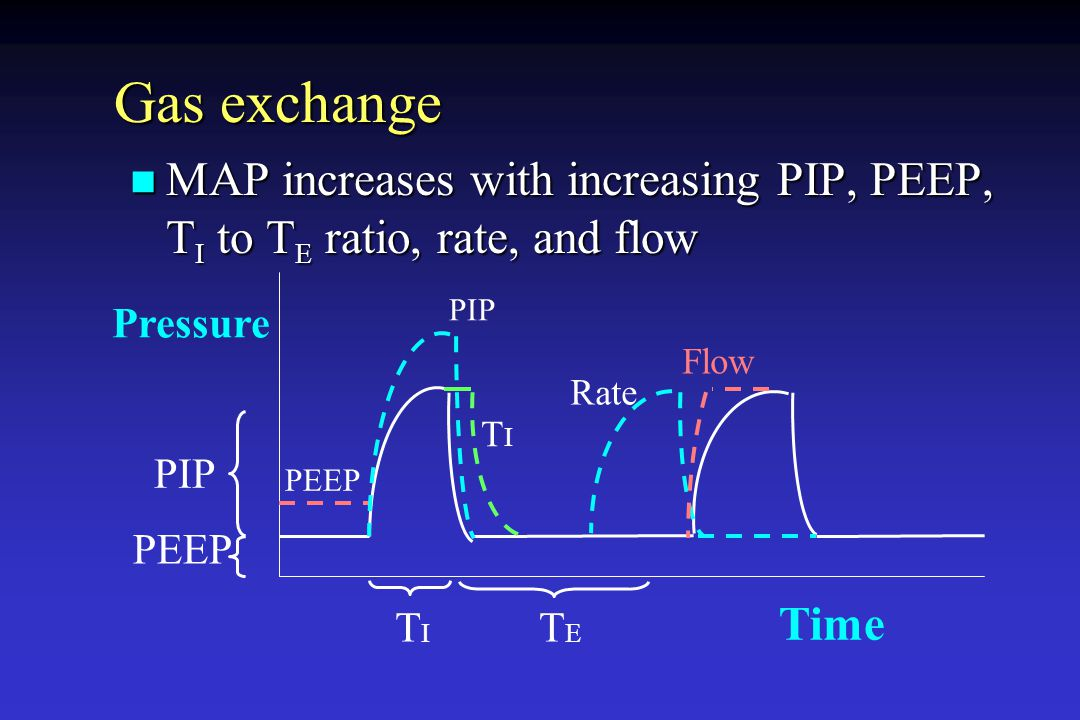 Gas exchange MAP increases with increasing PIP, PEEP, TI to TE ratio, rate, and flow. PIP. Pressure.
